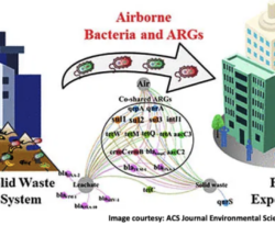 Municipal Solid Waste Treatment System Increases Ambient Airborne Bacteria and Antibiotic Resistance Genes