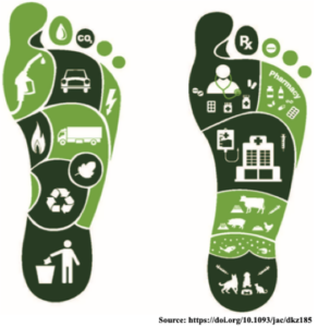 'Antibiotic footprint' as a communication tool to aid reduction of antibiotic consumption