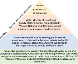 A road-map for addressing antimicrobial resistance in low- and middle-income countries: lessons learnt from the public-private participation and co-designed antimicrobial stewardship programme in the State of Kerala, India
