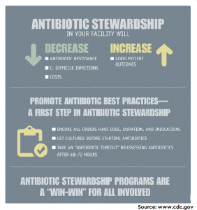 Development of a Multifaceted Antimicrobial Stewardship Curriculum for Undergraduate Medical Education: The Antibiotic Stewardship, Safety, Utilization, Resistance, and Evaluation (ASSURE) Elective